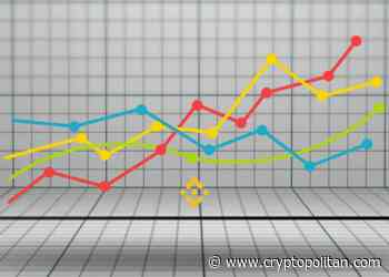 Binance Coin price sees 6 percent increase - Cryptopolitan