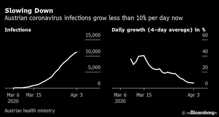 France Has Deadliest Virus Day as Infection Rate Slows in Spain
