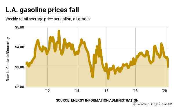 Coronavirus slowdown: SoCal gas prices below $3 a gallon, a 33-month low