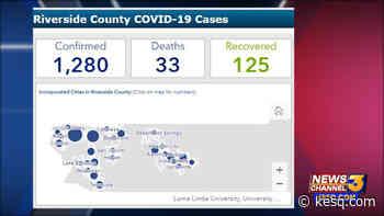 Riverside County coronavirus cases increase to 1280; recoveries reach 125 - KESQ