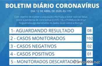 Artur Nogueira tem 102 casos monitorados e 8 suspeitos de coronavírus - O Regional