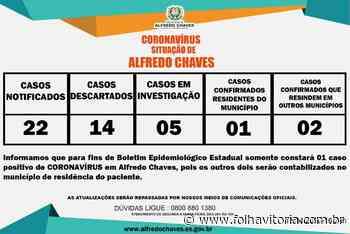 Dois novos casos confirmados de coronavírus em Alfredo Chaves - Jornal Folha Vitória