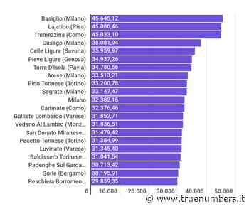 Redditi Irpef: Basiglio è il Comune più ricco d'Italia, Lajatico è secondo - TRUENUMBERS