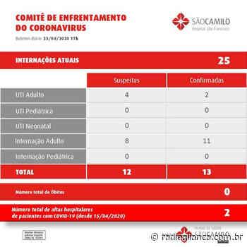 Hospital de Concordia está com 25 pessoas em tratamento para Covid-19 - Rádio Aliança 750khz