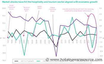 COVID-19 Outbreak Has Jeopardized UK Hospitality Sector