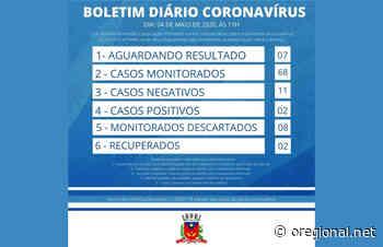Artur Nogueira tem dois casos negativos do novo coronavirus e um novo caso suspeito - O Regional