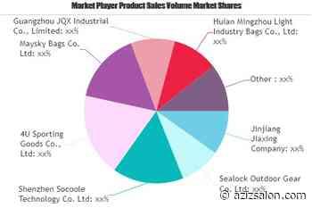 Water-Proof Bag Market to Watch: Spotlight on 4U Sporting Goods, Maysky Bags, Guangzhou JQX Industrial - Azizsalon News