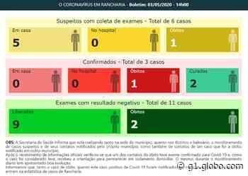 Prefeitura de Rancharia comunica óbito suspeito por Covid-19 - G1