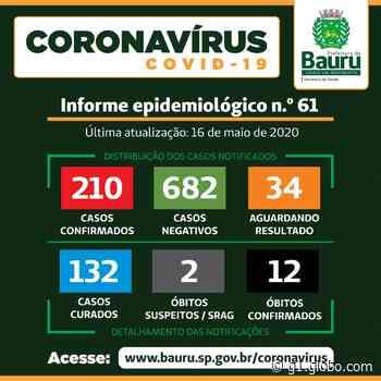Bauru registra 12ª morte por Covid-19, a segunda em dois dias - G1