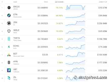 Friday Crypto Market Gainers: ETN, ZRX, SEELE, THETA, HYN - SludgeFeed