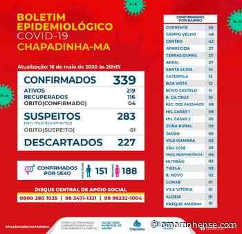 Boletim Epidemiológico Chapadinha-MA 16/05/2020 - O Maranhense