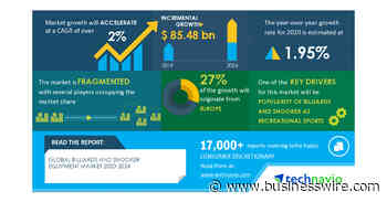 Analysis on Impact of COVID19-Billiards and Snooker Equipment Market 2020-2024 | Popularity of Billiards and Snooker as Recreational Sports to Boost Growth | Technavio - Business Wire
