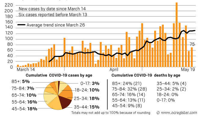 Coronavirus: Orange County reaches 4,500 cases confirmed as of Tuesday, May 19