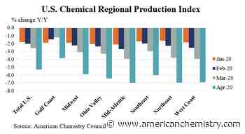 U.S. Chemical Production Edged Lower In April