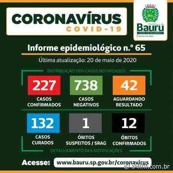 Bauru tem 227 casos confirmados de Covid-19 - 94fm.com.br