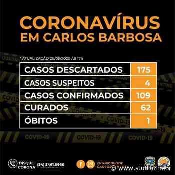 Carlos Barbosa registra mais oito casos positivos para a Covid – 19, total chega a 109 casos; 62 pessoas estão curadas - Rádio Studio 87.7 FM