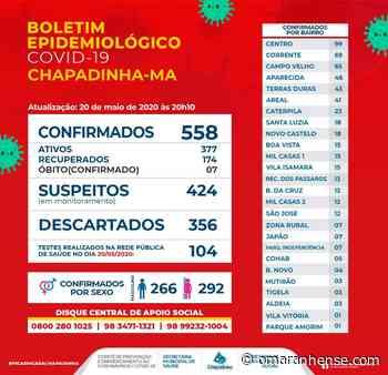 Boletim Epidemiológico Chapadinha-MA 20/05/2020 - O Maranhense
