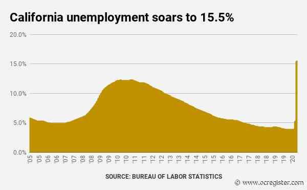 Coronavirus: California unemployment hits record 15.5%, jobs back to 2013 levels