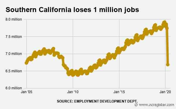 Coronavirus cut 1 million Southern California jobs in April; unemployment hits 17.7%