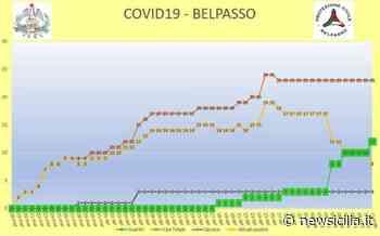 """Belpasso, 23 casi positivi di Covid: aumentano i guariti. Sindaco Motta: """"A giugno contiamo di riaprire la piscina"""" - NewSicilia"""
