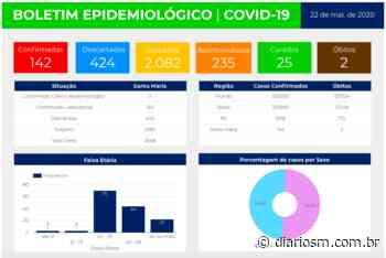 Santa Maria tem 142 casos de coronavírus - Saúde - Diário de Santa Maria