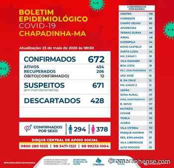 Boletim Epidemiológico Chapadinha-MA 23/05/2020 - O Maranhense