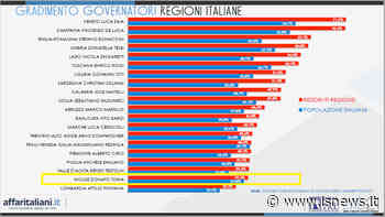 """Classifica governatori: penultimo posto per Toma. Nola affonda: """"Sancito il fallimento dell'esecutivo regionale"""" - isnews"""