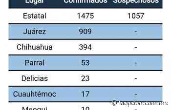 Delicias tiene 23 caso positivos de Covid-19; Meoqui sube a 10 - La Opcion