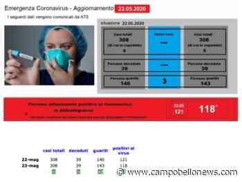 Emergenza coronavirus – aggiornamento della situazione ad Abbiategrasso al 23-5-2020 - Campobello News
