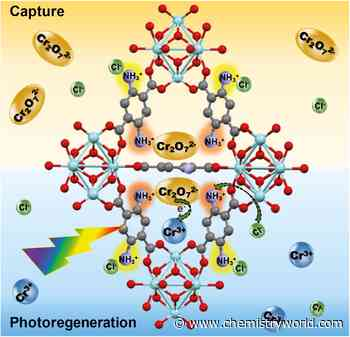 MOFs that remove and reduce hexavalent chromium yield drinkable water