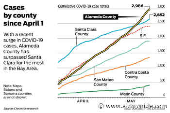 Coronavirus cases on the rise across the Bay Area, especially in Alameda County - San Francisco Chronicle
