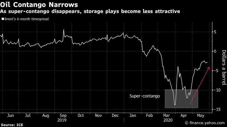 Oil Cargoes Snapped Up in Asia in Sign Demand Is Coming Back