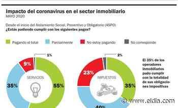 Un informe revela el fuerte retroceso de las operaciones inmobiliarias por la cuarentena - Diario El Día