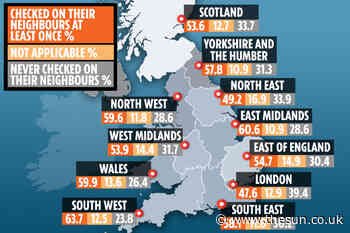 UK's best neighbours during lockdown are in the South West – as most Londoners haven't checked on theirs even - The Sun