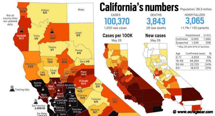 Coronavirus state tracker: California tops 100,000 cases as of May 27