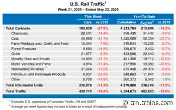 AAR: 'Encouraging signs' as rail traffic increases compared to recent weeks - trains.com