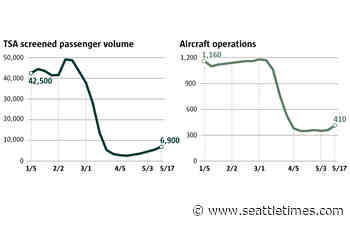 Sea-Tac air traffic has a long way to climb to prior levels | Coronavirus Economy daily chart - Seattle Times