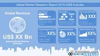 Canoeing and Kayaking Equipment Market 2020 Determined By Manufacturing Summary, Business Profile And... - Azizsalon News
