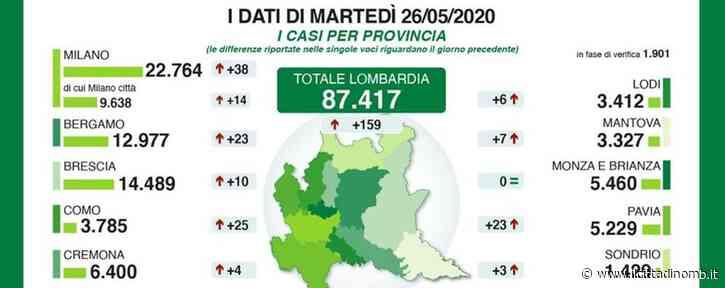 Coronavirus, nessun nuovo positivo a Monza e Brianza: attesa per la conferma dai nuovi dati - Il Cittadino di Monza e Brianza