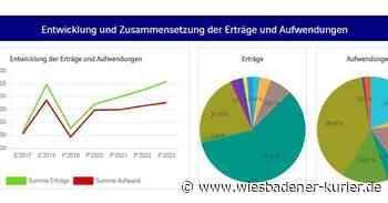 """Stadt Geisenheim veröffentlicht """"interaktiven Haushaltsplan"""" - Wiesbadener Kurier"""