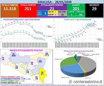 Coronavirus, i dati della Provincia di Siracusa: sempre più in calo i positivi - CorriereElorino