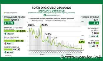 Lombardia, ancora in calo i ricoveri, 20 vittime, nessuna a Como ma 31 nuovi positivi - Espansione TV