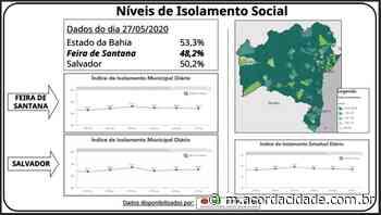 Nível de isolamento social em Feira de Santana continua abaixo de 50% - Acorda Cidade