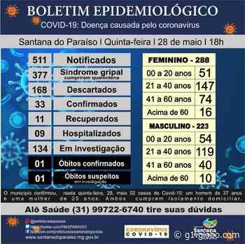 Prefeitura de Santana do Paraíso registra dois novos casos de Covid-19 no município - G1