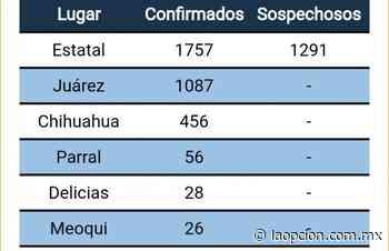 Delicias tiene 28 infectados por Covid-19; vemos indiferencia en la gente: enfermeros - La Opcion