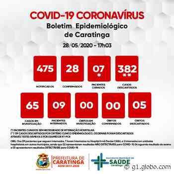 Número de casos de coronavírus em Caratinga sobe para 28 após confirmação de quatro novos infectados - G1
