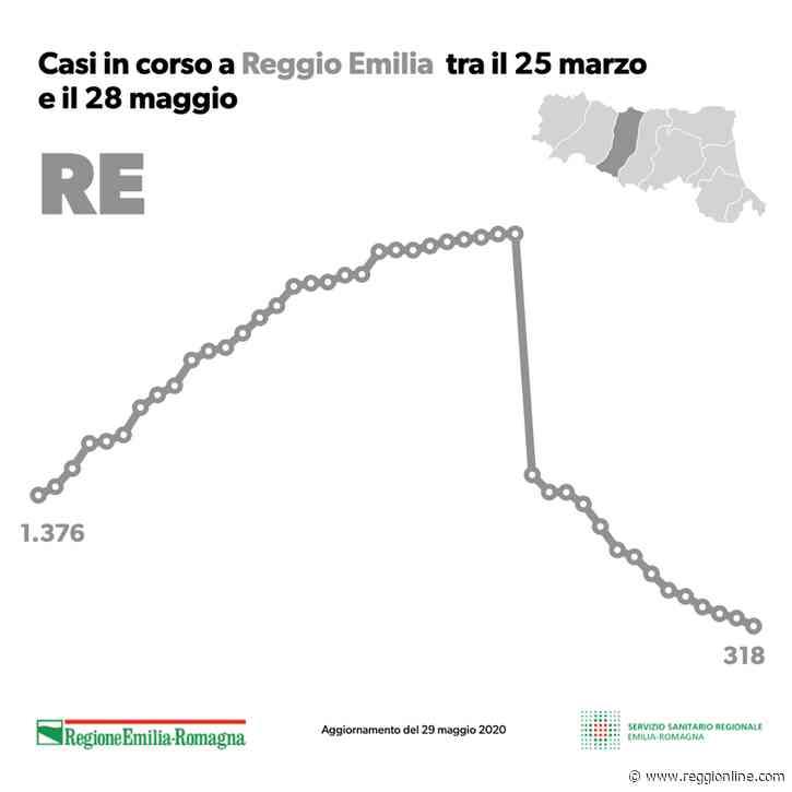 Coronavirus: a Reggio Emilia e provincia 10 nuovi contagi e 2 morti - Reggionline