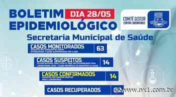 Em Canarana 14 casos confirmados de coronavírus - NX1