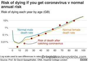 What Are Your Risks of Getting Infected by COVID? If Infected, How Likely Are You to Die?