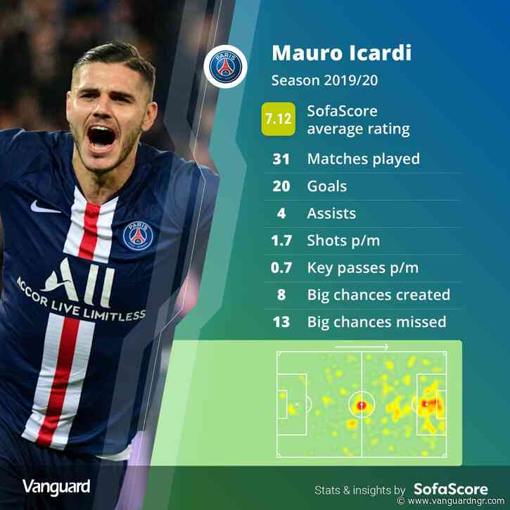 Icardi completes moves to PSG